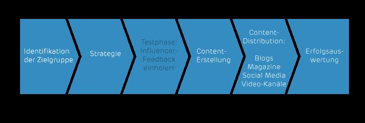 Vorgehen bei einer Content-Marketing-Kampagne (Bild: artaxo GmbH)
