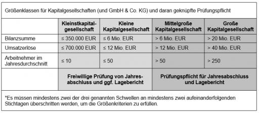 Tabelle zu den Größenkriterien nach §267HGB und §267a HGB